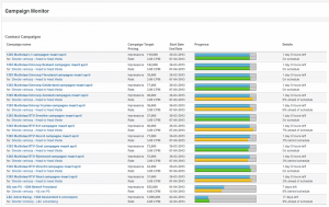 A comprehensive overview of all active contract campaigns with visual progress indicator